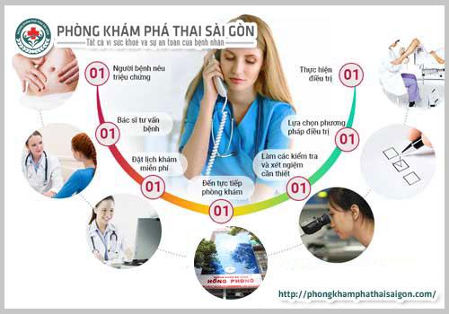 Chất Lượng Phòng Khám Phụ Khoa Hồng Phong Tp Hồ Chí Minh